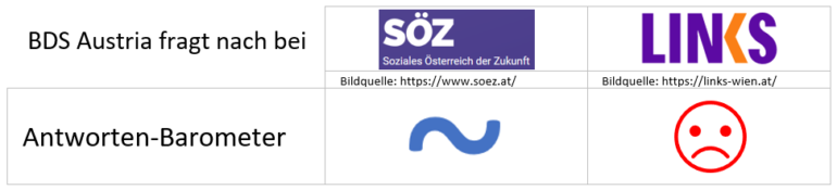 BDS Austria fragt nach